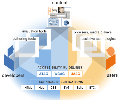 WCAG Specification illustration